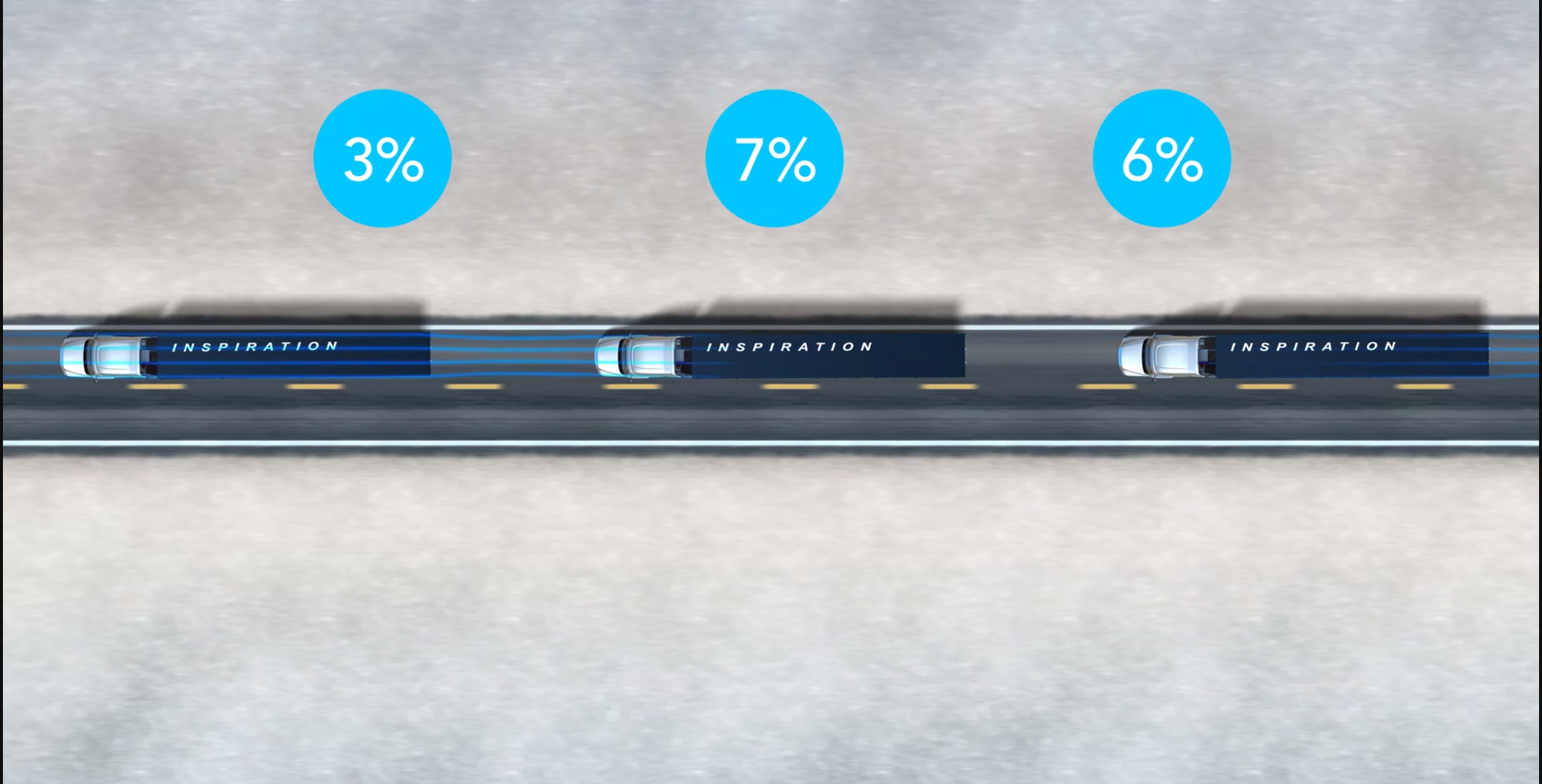 A graphic distributed in 2015 by Freightliner on the fuel economy benefits of a three-truck platoon.