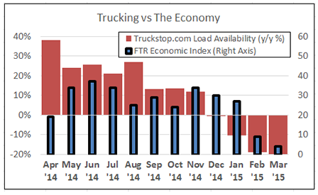 Freight volumes: Up last week on the spot market in spite of falling economic conditions