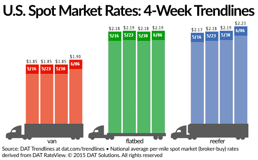 DAT weekly rates 6-10-15