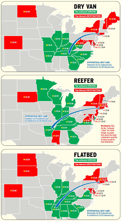 In all segments, the top states for rates on outbound loads show contiguous areas spread across the Midwest and South. For inbound states, the Northeast dominates, but complications abound. Click through the image for more geographical analysis.