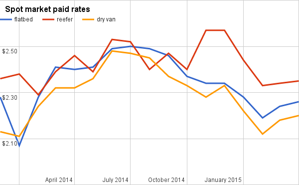 Rates continue to trend positively in all three truckload segments