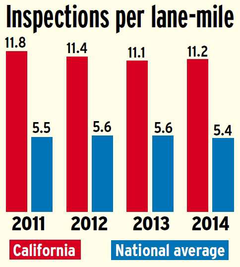 California inspections per lane mile versus the national average