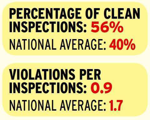 California and Texas together account for more than a quarter of all inspections performed in the continental United States. But unlike Texas and many other states, California's number of total issued violations actually was smaller than its total number of inspections in 2014. California is also one of seven states whose propensity for issuing clean inspections is also high. The state's reputation as being tough on truckers, however, continues with its No. 2 position in the inspection intensity rankings and active weigh-station inspection program. The state in 2014 was more likely to delay drivers for vehicle and credentials checks than any state other than Maryland, and it's perennially near the top of Overdrive's CSA's Data Trail inspection-intensity rankings.