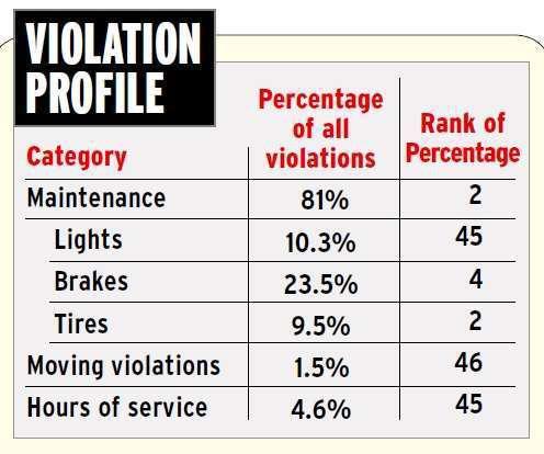 California violation profile