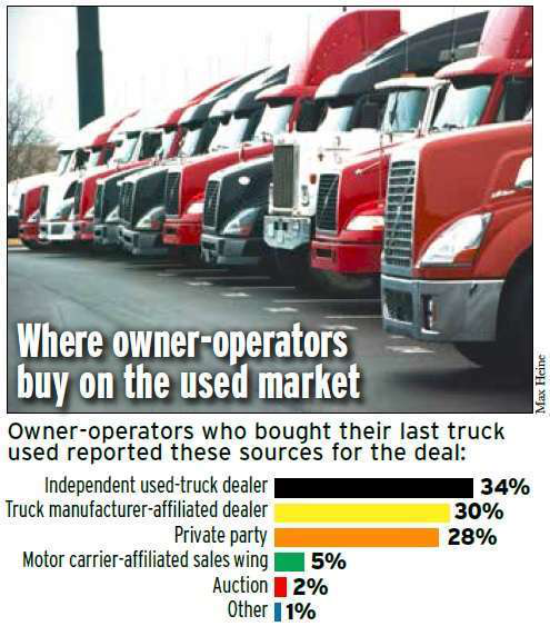 Buyers' market: The truck-purchasing landscape for owner