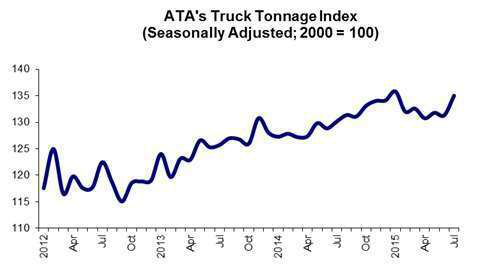 2015 picking up? July tonnage nearly hits all-time high, base rates continue climb
