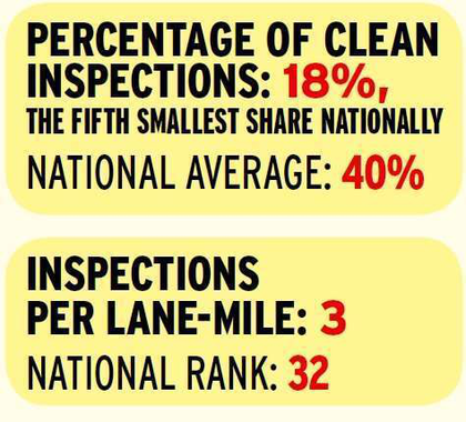 Wisconsin follows only Connecticut in the violation intensity of its individual inspections, with more than three violations issued for every inspection performed. The good news? Truckers traveling through the state are relatively unlikely to receive an inspection, given Wisconsin's inspection intensity ranking falls in the latter half of states and behind all neighboring states.