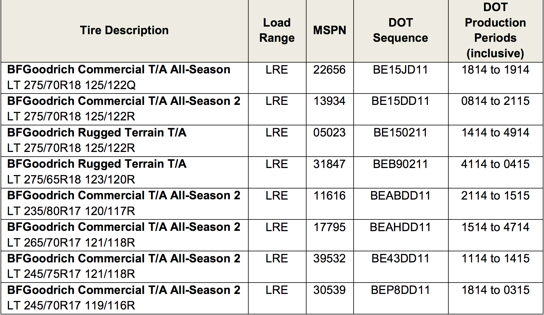 Bf Goodrich Tire Chart >> Bfgoodrich Issues Recall On Nearly 130 000 Tires