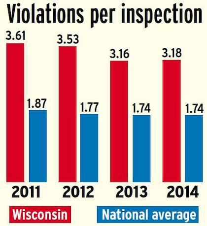 Wisconsin Violations per inspection versus national average