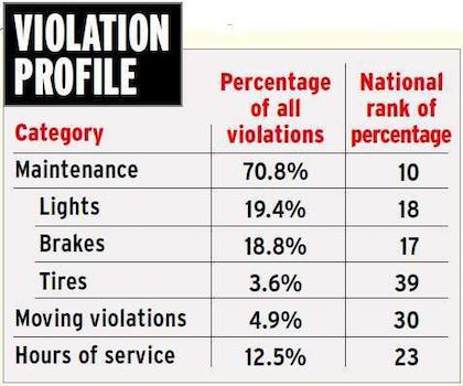 Wisconsin violation profile 2015