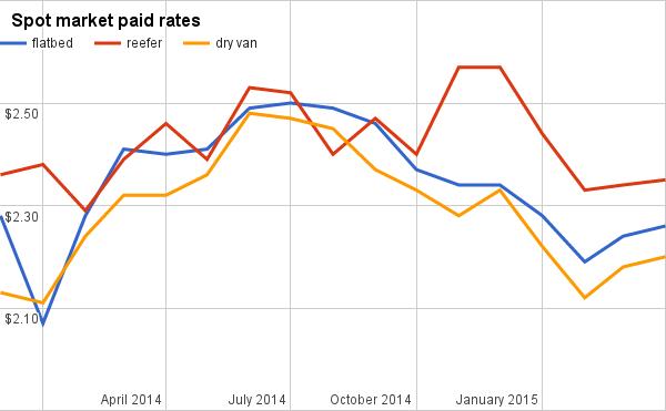 Rates sag in July in line with seasonal trends, cheaper diesel