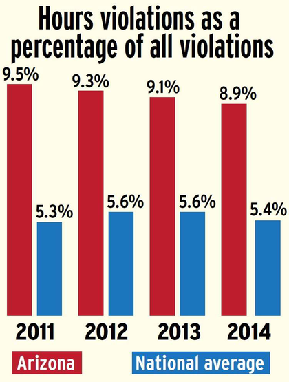 Arizona hours violation percentage compared to national average