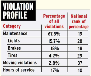 Arizona violation profile
