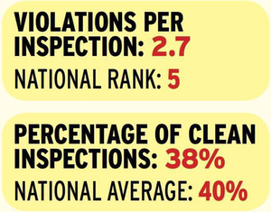 Arizona violations per inspection and clean inspections