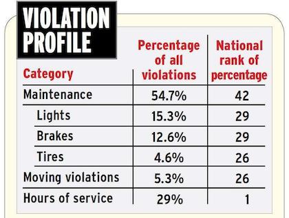 Arkansas Violation profile 2014