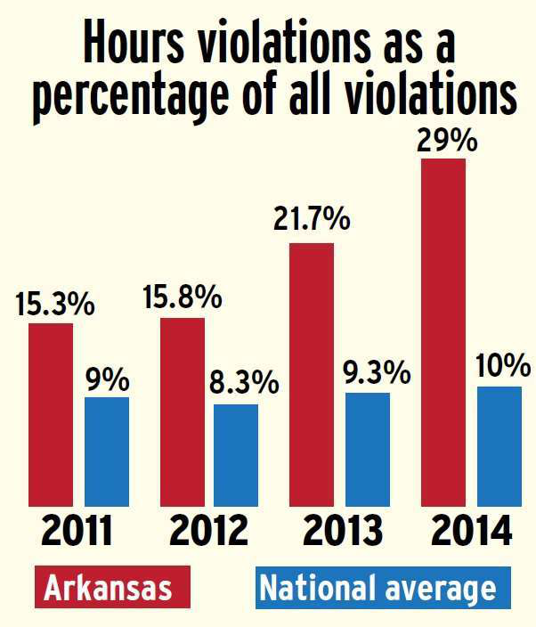 Arkansas hours violations 2014 compared to national average