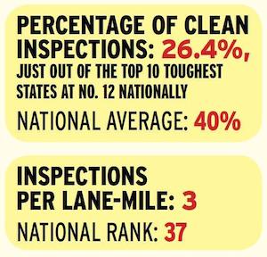 Arkansas inspection highlights 2014