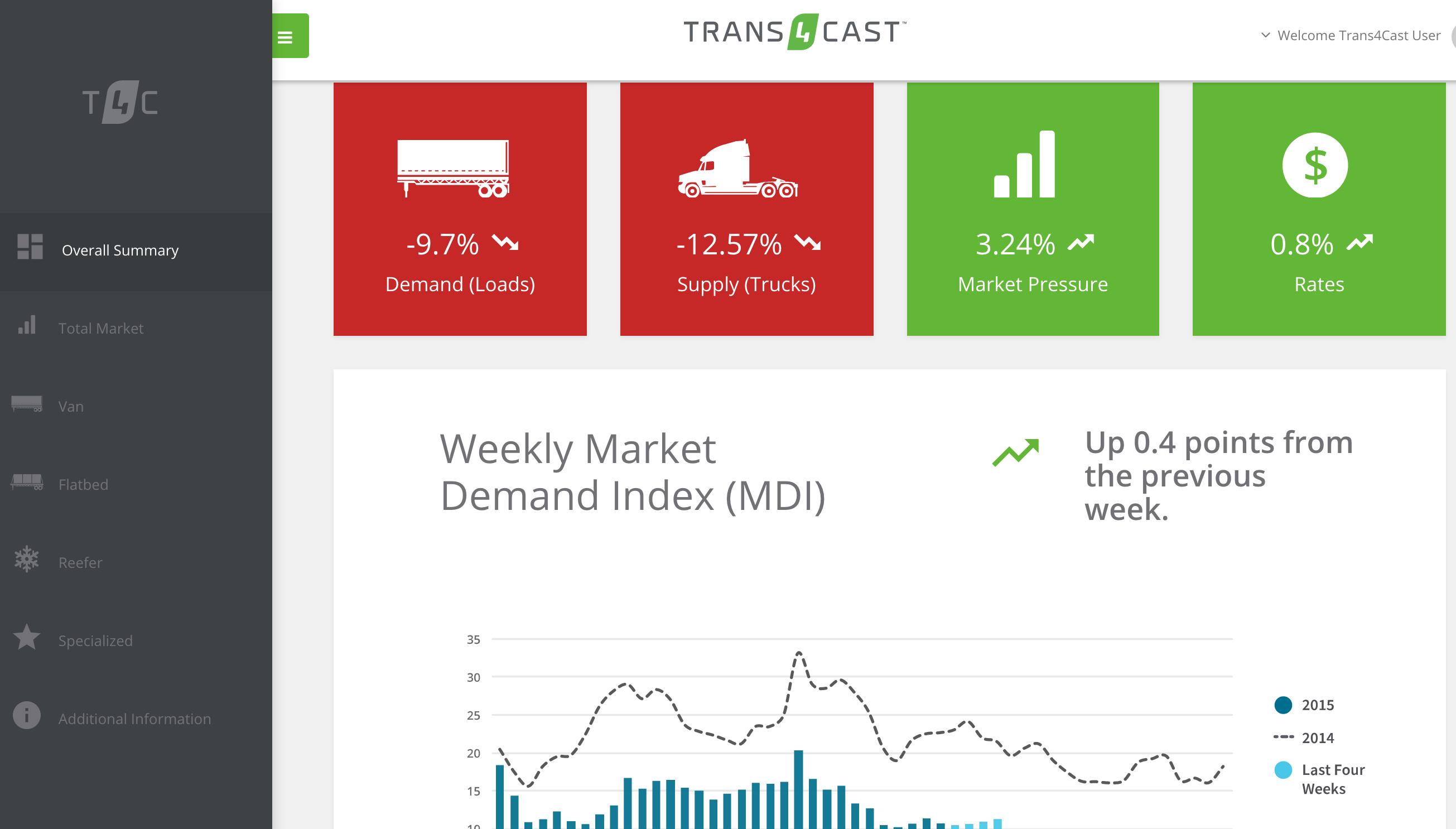 Truckstop.com revamps Trans4Cast weekly trucking market report