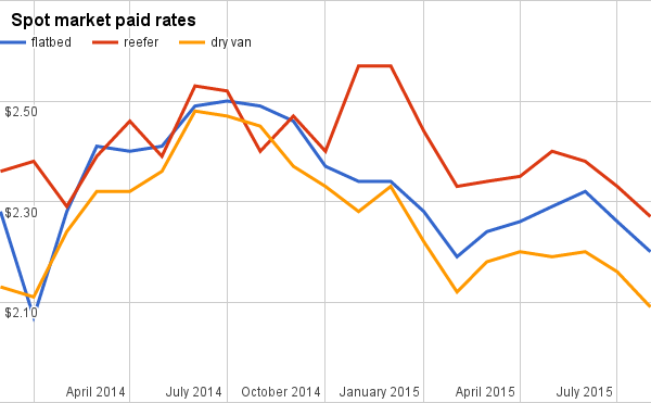 Dog days of rates: Per-mile rates dive in all three major truckload segments in August