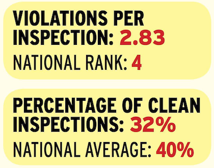 State enforcement personnel rank in the top five for violations per inspection and just out of the top 10 for percentage of clean inspections. Virginia also leads all states in brake violations as a percentage of its total issued violations in 2014, a measure of the state's focus that has seen a 22 percent rise since calendar year 2011. Source: Unless otherwise noted, all numbers based on 2014 federal data analyzed by RigDig Business Intelligence (rigdig.com/bi)