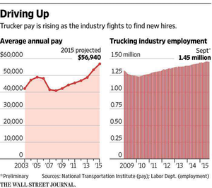 'Trucking boom' in driver pay, says the WSJ