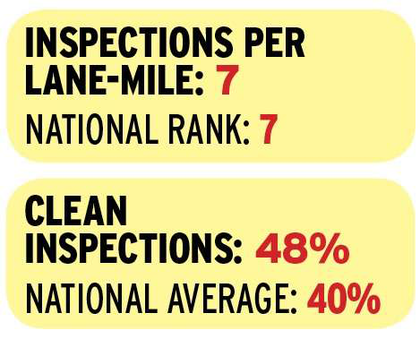 Illinois' top-10 inspection intensity ranking in 2014 was a relatively new phenomenon for the Land of Lincoln. It was due to a concerted effort with roadside-conducted enforcement following accidents involving state troopers and trucks. In 2014 alone, the state climbed 15 places to No. 7. Illinois is clearly a leader in the stats for the high percentage of moving-type violations it marks on inspection reports. That emphasis coincides with the Federal Motor Carrier Safety Administration's goal in recent years to have states focus on the causes underpinning most at-fault truck accidents, as opposed to maintenance violations that show much less causation. Illinois also is not shy about giving credit where it's due, with an above-average rate of clean inspections logged. That share has grown since 2011 by about 20 percent.