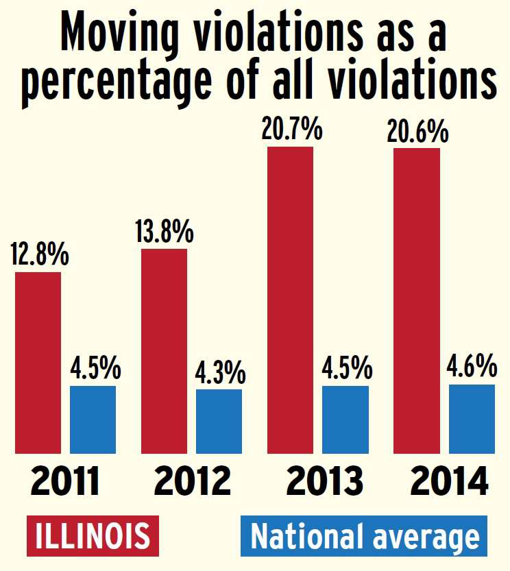 Illinois-moving-violations-percentage-compared-to-national-average