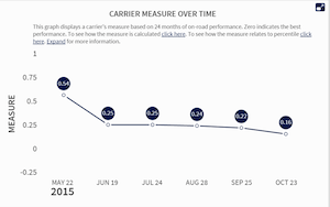 One carrier's measure in the Vehicle Maintenance BASIC shown changing over time in the CSA SMS -- such measures are no longer available within individual BASIC categories in the SMS.