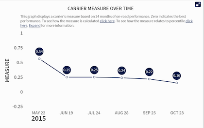 """One carrier's """"absolute measure"""" in the Vehicle Maintenance BASIC shown changing over time in the CSA SMS, before it was pulled from view by Congressional directive in December."""