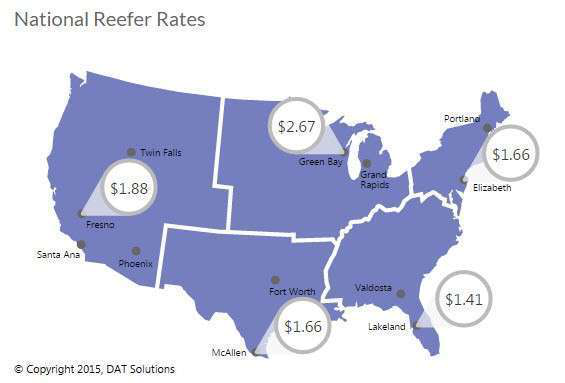 Spot market rates held steady for reefers last week, at $1.93 per mile. Outbound rates increased in key California markets, including Sacramento, where harvests were bolstered by rain in October. Rates remain strong in the Midwest, despite recent declines in Green Bay and Grand Rapids. Florida is up, the Northeast is down, and fresh turkeys are ready to roll out of Arkansas in time for Thanksgiving.
