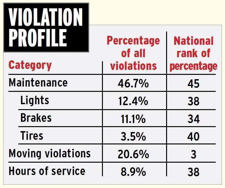 illinois-violation-profile-2014