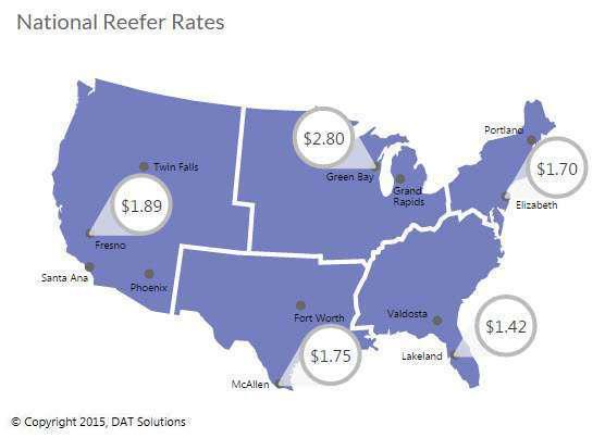 Reefer spot-market-volume surge follows Thanksgiving holiday week