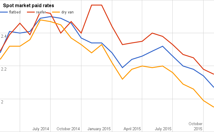 Van, reefer, flatbed rates dove again in November (charts)