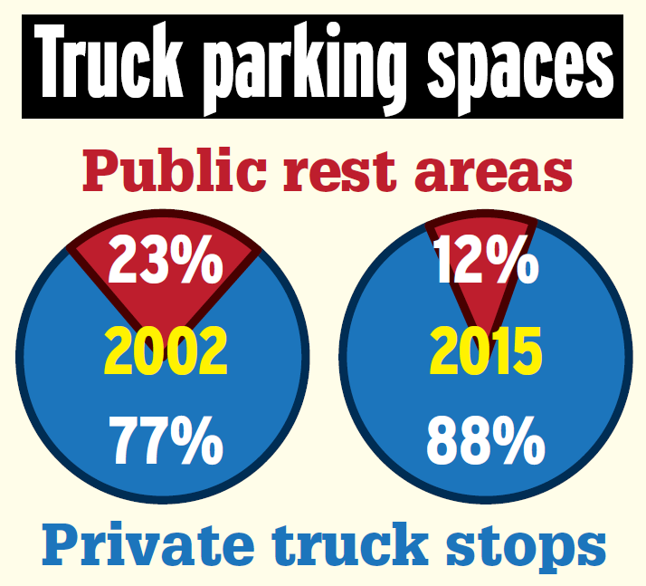 Parking: Data on rest areas v. truck stops