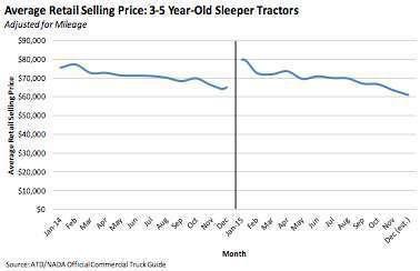 Prices of used sleeper trucks on decline