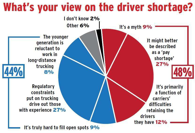 Overdrive-2015-reader-poll-on-driver-shortage