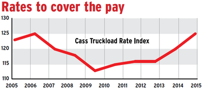 The ability to command better rates is a primary component of fleets' ability to raise driver pay. Truckload linehaul rates, adjusted for inflation, show patterns similar to those in driver pay and owneroperator income over the period most associated with a driver shortage. Rates, by this estimation having returned to their pre-recession highs, bode well for driver pay. These numbers are derived from Cass Information Systems' Truckload Linehaul Index, which tracks fluctuations in rates and separates out fuel's volatile effect. Index averages over these years are adjusted for inflation by 2015 dollars. Year 2015 excludes December data, unavailable at press time.