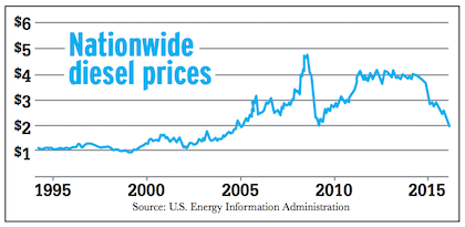 Diesel's roller-coaster ride: The thrill is gone, but not for all