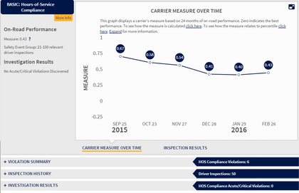 The Hours performance measure as updated today in the CSA SMS for one small carrier.