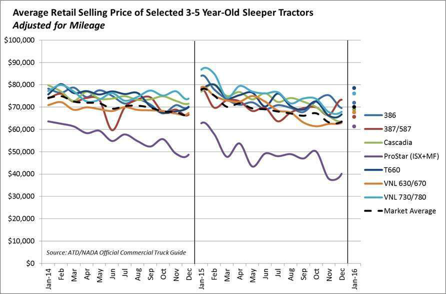 Sleeper tractors losing value on used market -- a look at the latest numbers