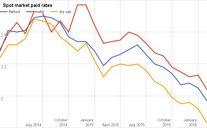 Rates took a nosedive in February, major segments drop nearly a dime each