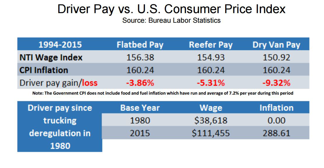 Trucker Pay Has Plummeted In The Last 30 Years Analyst Says