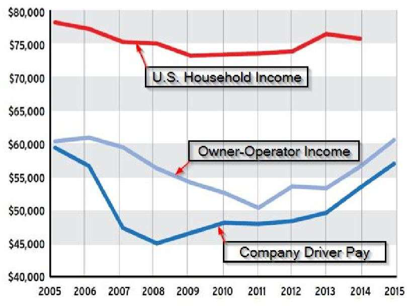 Trucker pay has plummeted in the last 30 years, analyst says