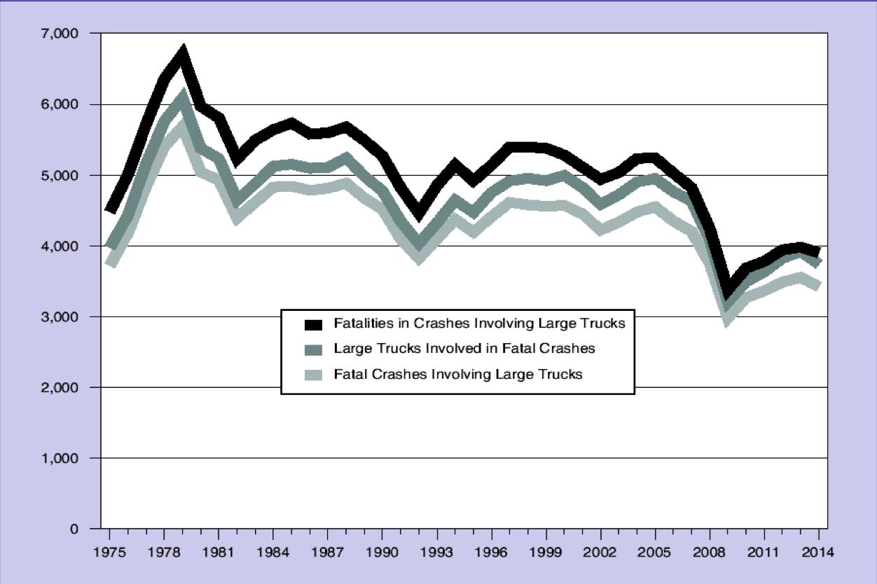 FMCSA-crash-report-2014