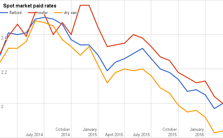 Rates report mixed for March as flatbed, van see small gains, reefer dips