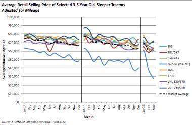 Used truck prices continue decline, sales inch forward