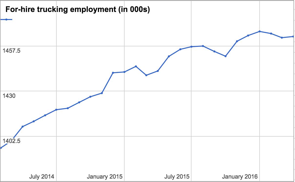 employment-april-16