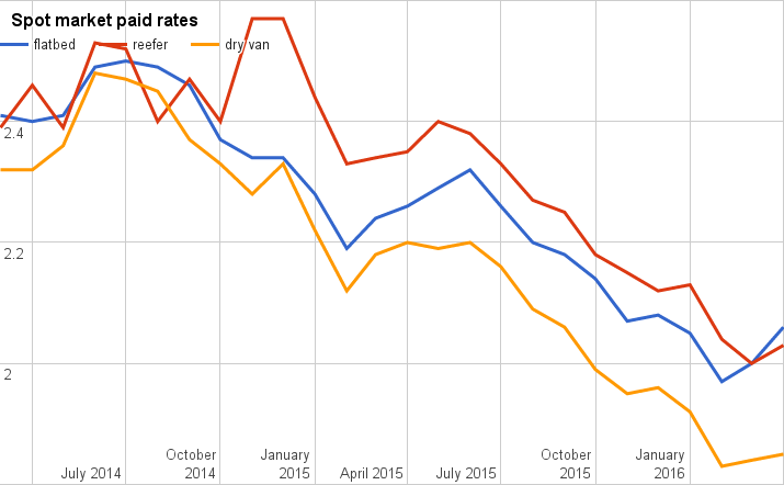 April rates report: All three segments climb for first time in a year