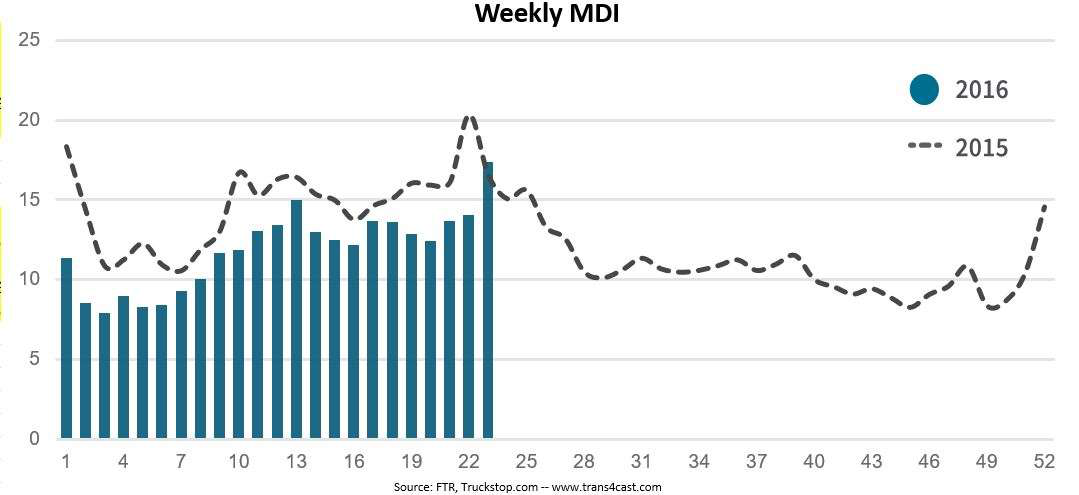 Spot market freight soars in most recent week, driving rates slightly higher