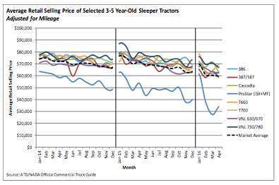 Used truck values continue to decline, though slower than in 2015